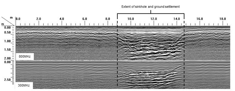 GPR radargram showing the extent of a detected sinkhole